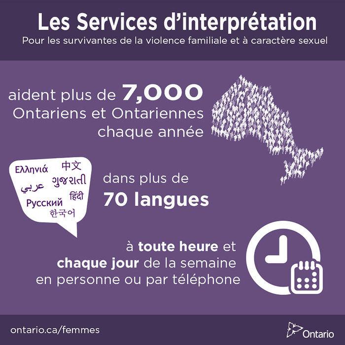 Le Programme de services d'interprétation pour survivantes de la violence familiale et sexuel aide plus de 7 000 Ontariens et Ontariennes partout dans la province chaque année, en personne ou par téléphone, dans plus de 70 langues, 24 heures par jour et sept jours par semaine.