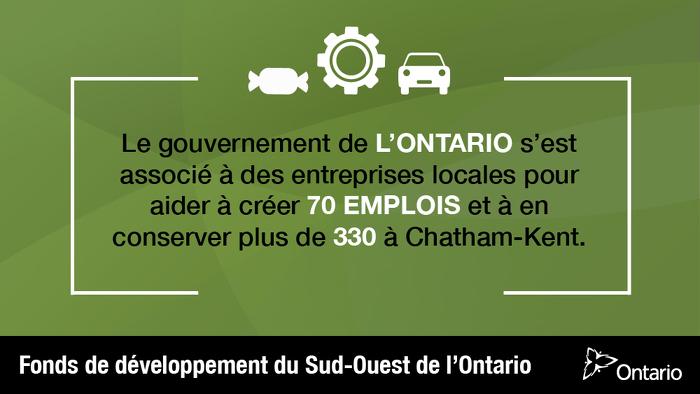 L'Ontario soutient 400 emplois à Chatham-Kent
