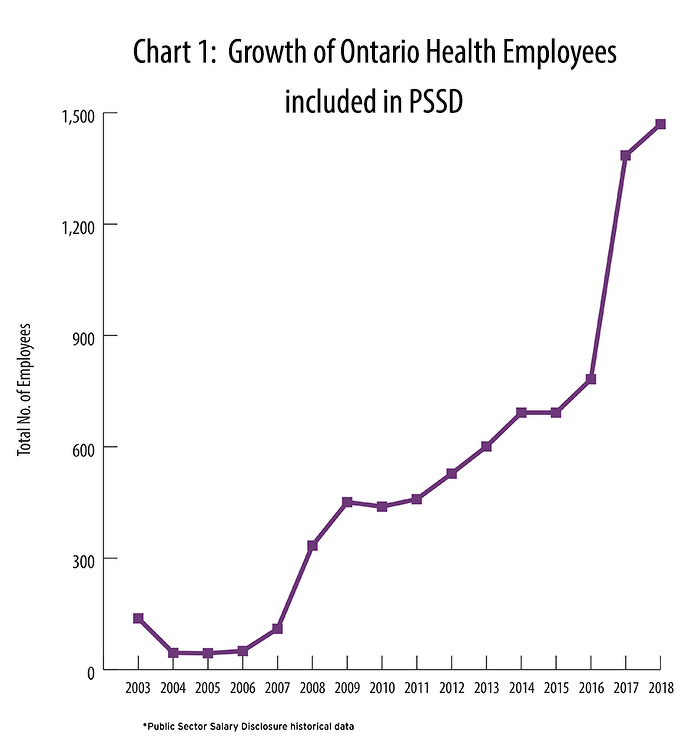 Chart 1: Growth of Ontario Health Employees included in PSSD