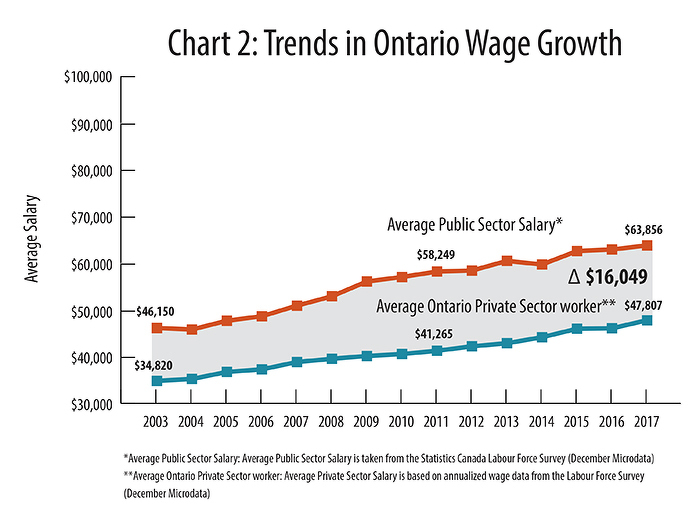 Chart 2: Trends in Ontario Wage Growth