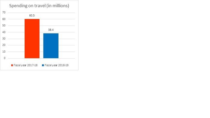 Spending on travel (in millions)