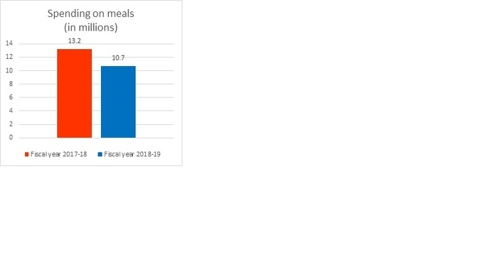 Spending on meals (in millions)