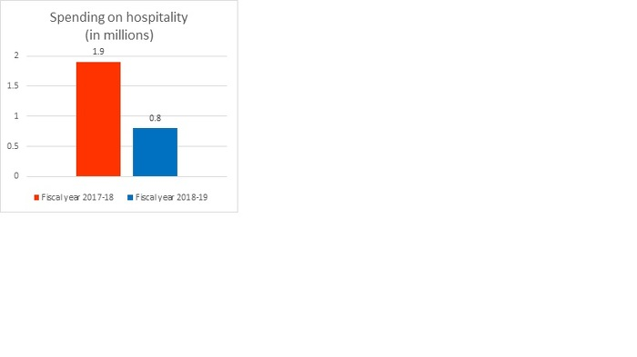 Spending on hospitality (in millions)