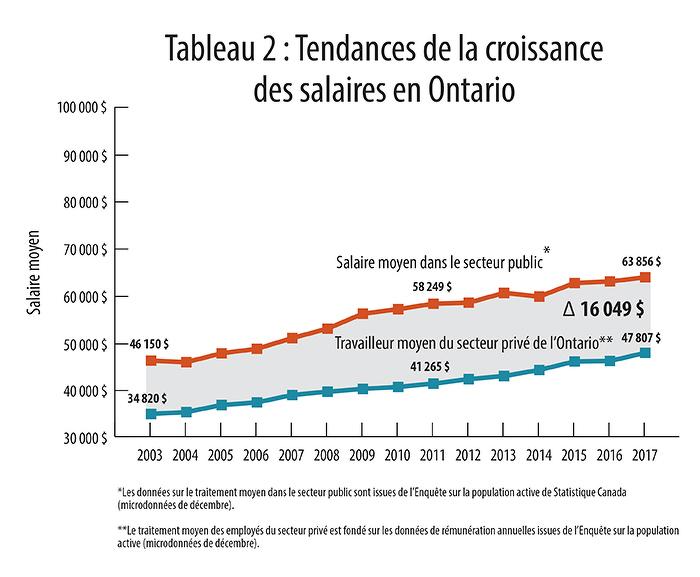 Tableau 2: Tendances de la croissance des salaires en Ontario