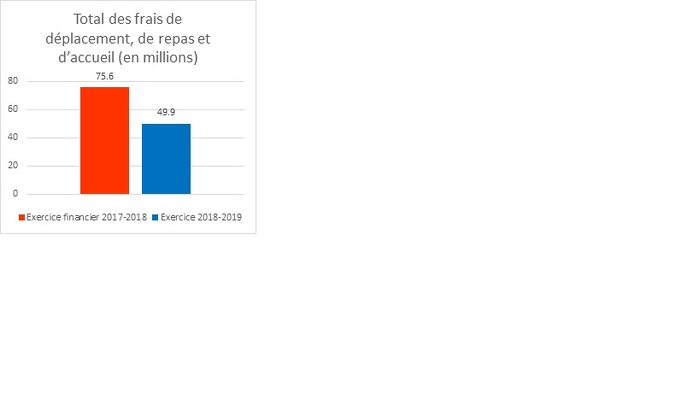 Total des frais de déplacement de repas et d'accueil (en millions)